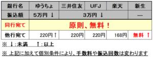 ネットバンキング手数料 ゆうちょ銀行 三井住友銀行 三菱UFJ銀行 楽天銀行 新生銀行